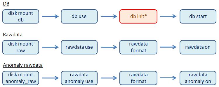 ディスク関連CLIコマンド